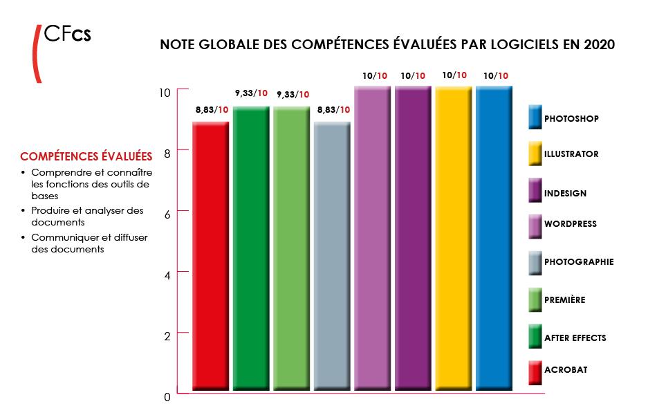 evaluation-competences-CFcs