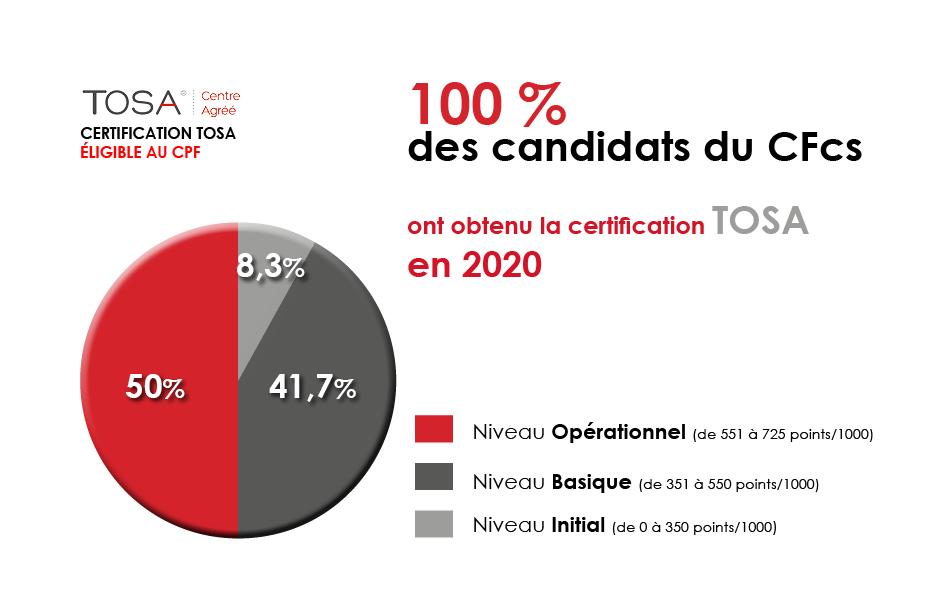 résultats-certification-tosa-2020